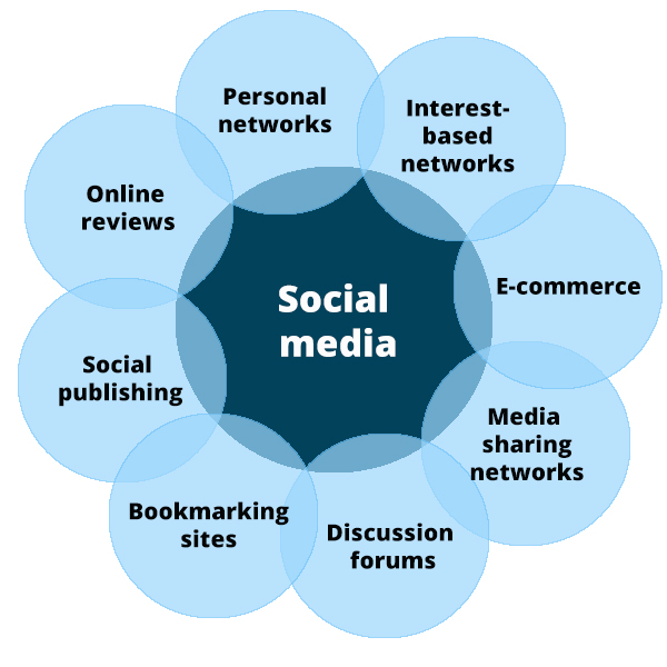 8_types_of_social_media_for_your_business